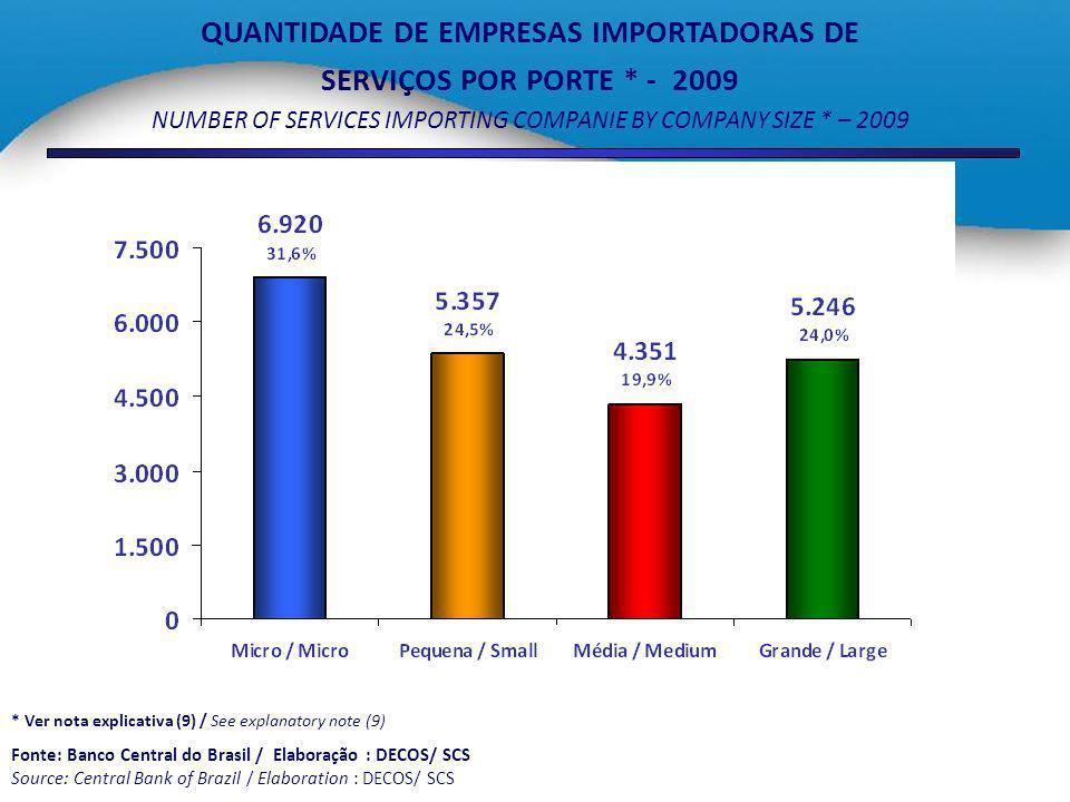QUANTIDADE DE EMPRESAS IMPORTADORAS DE