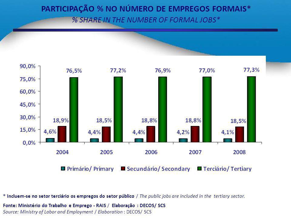 PARTICIPAÇÃO % NO NÚMERO DE EMPREGOS FORMAIS*