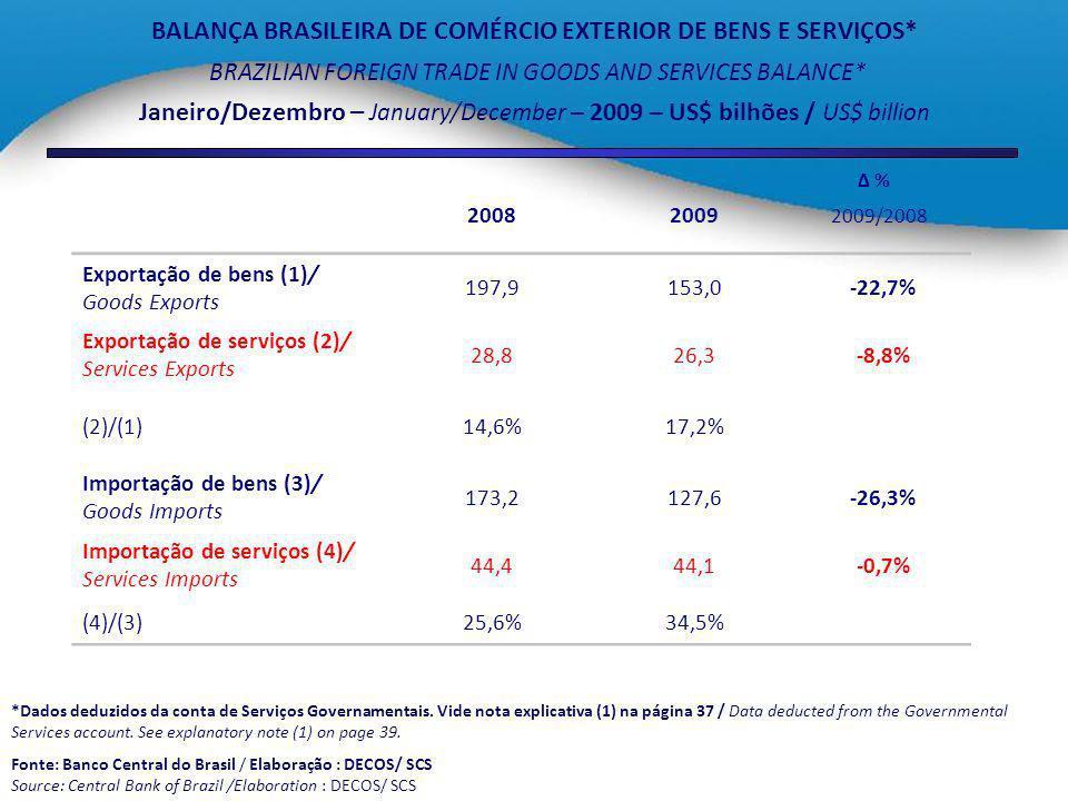 BALANÇA BRASILEIRA DE COMÉRCIO EXTERIOR DE BENS E SERVIÇOS*