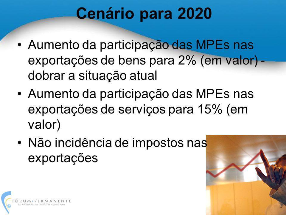 Cenário para 2020 Aumento da participação das MPEs nas exportações de bens para 2% (em valor) - dobrar a situação atual.