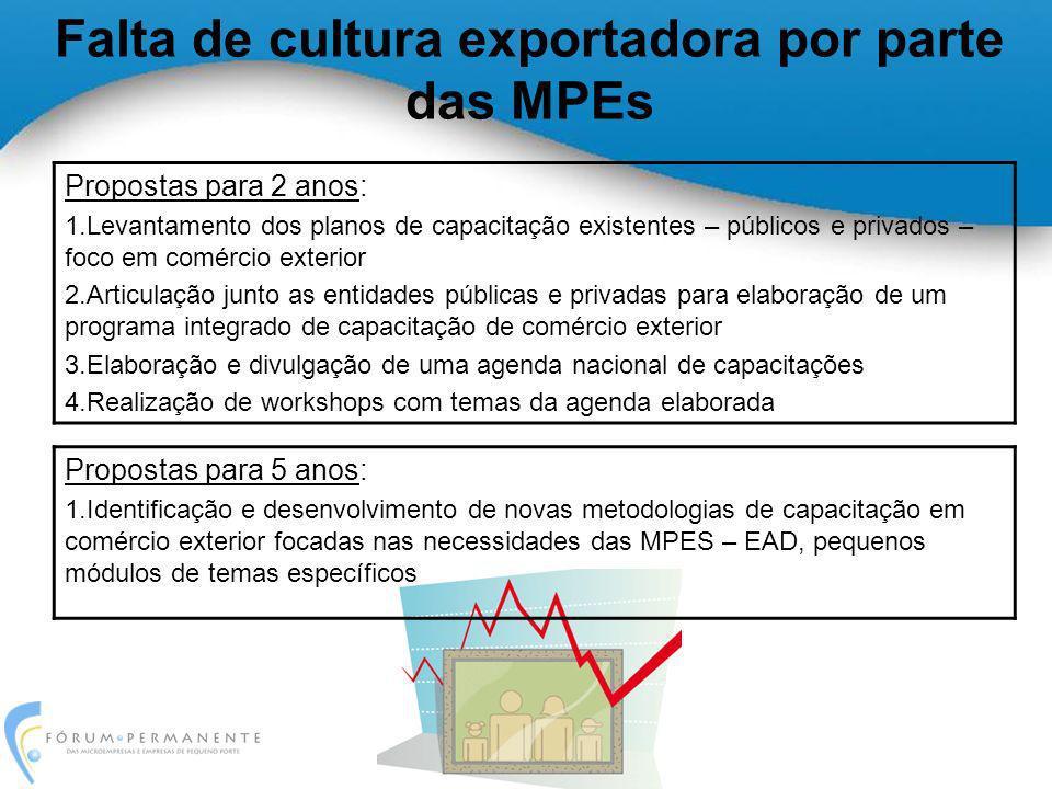 Falta de cultura exportadora por parte das MPEs