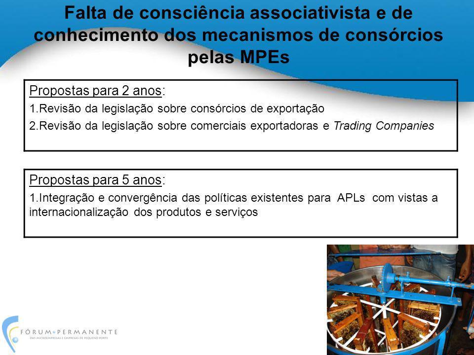 Falta de consciência associativista e de conhecimento dos mecanismos de consórcios pelas MPEs