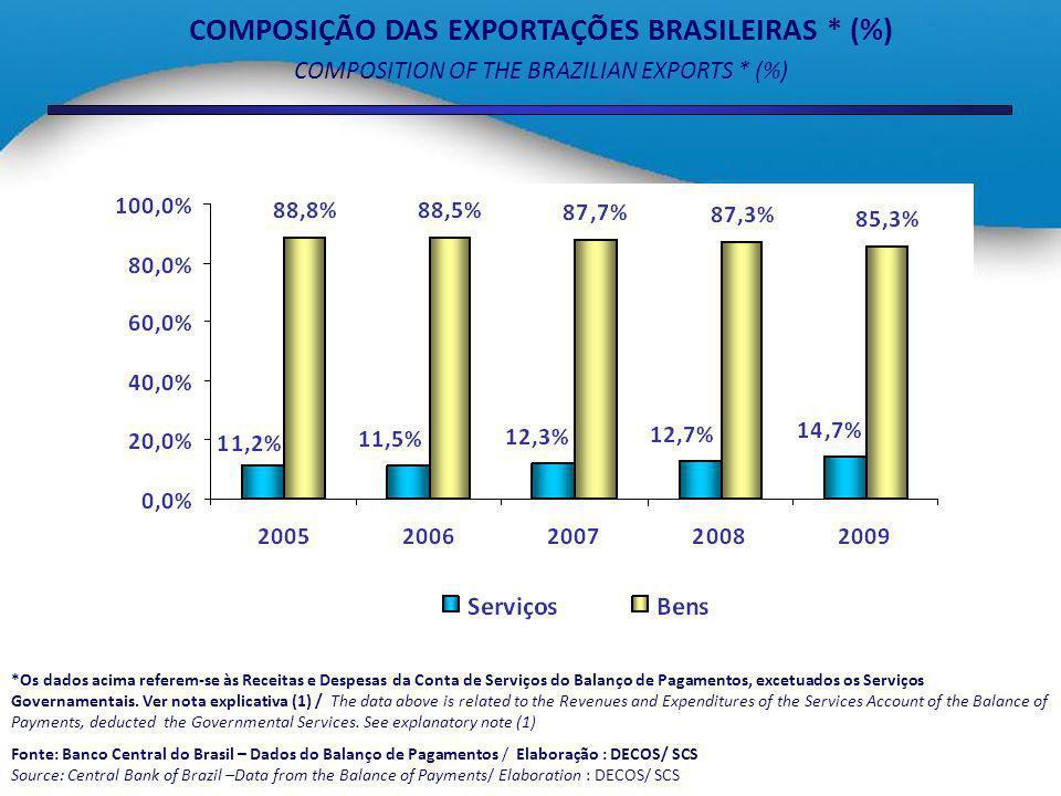 COMPOSIÇÃO DAS EXPORTAÇÕES BRASILEIRAS * (%)