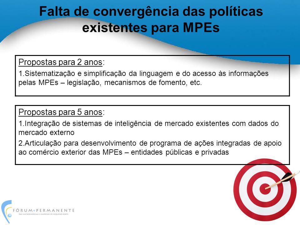 Falta de convergência das políticas existentes para MPEs