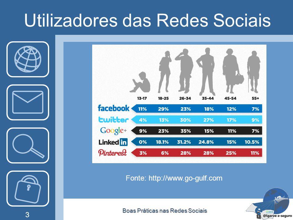 Utilizadores das Redes Sociais