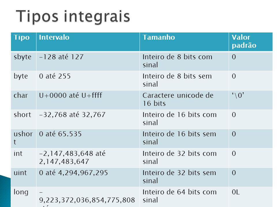 Tipos integrais Tipo Intervalo Tamanho Valor padrão sbyte -128 até 127