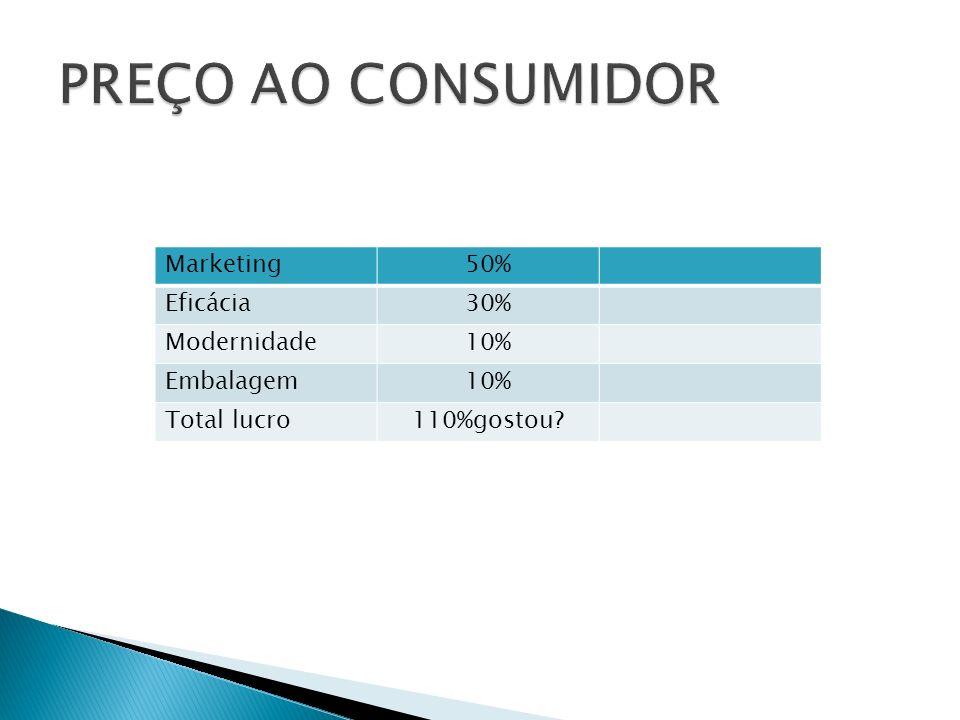 PREÇO AO CONSUMIDOR Marketing 50% Eficácia 30% Modernidade 10%