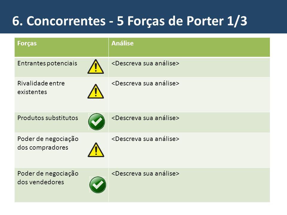 6. Concorrentes - 5 Forças de Porter 1/3