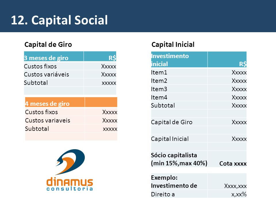 12. Capital Social Capital de Giro Capital Inicial 3 meses de giro R$