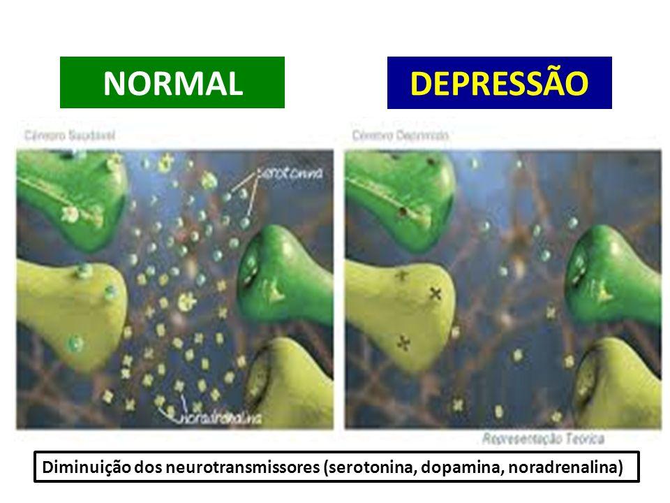 NORMAL DEPRESSÃO Diminuição dos neurotransmissores (serotonina, dopamina, noradrenalina)