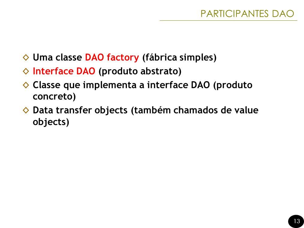 PARTICIPANTES DAO Uma classe DAO factory (fábrica simples) Interface DAO (produto abstrato)