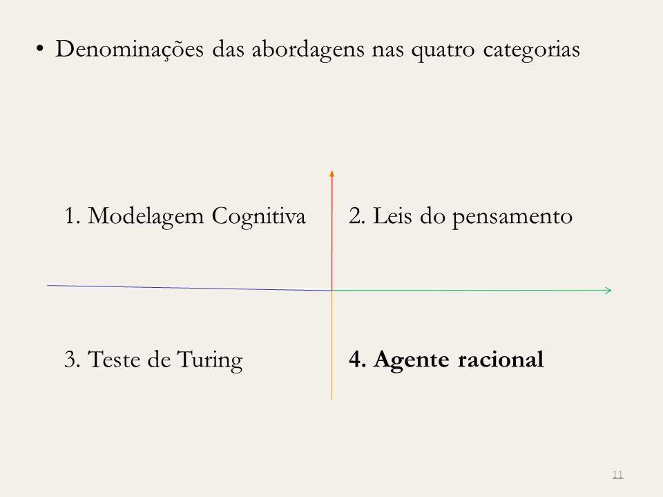 Denominações das abordagens nas quatro categorias