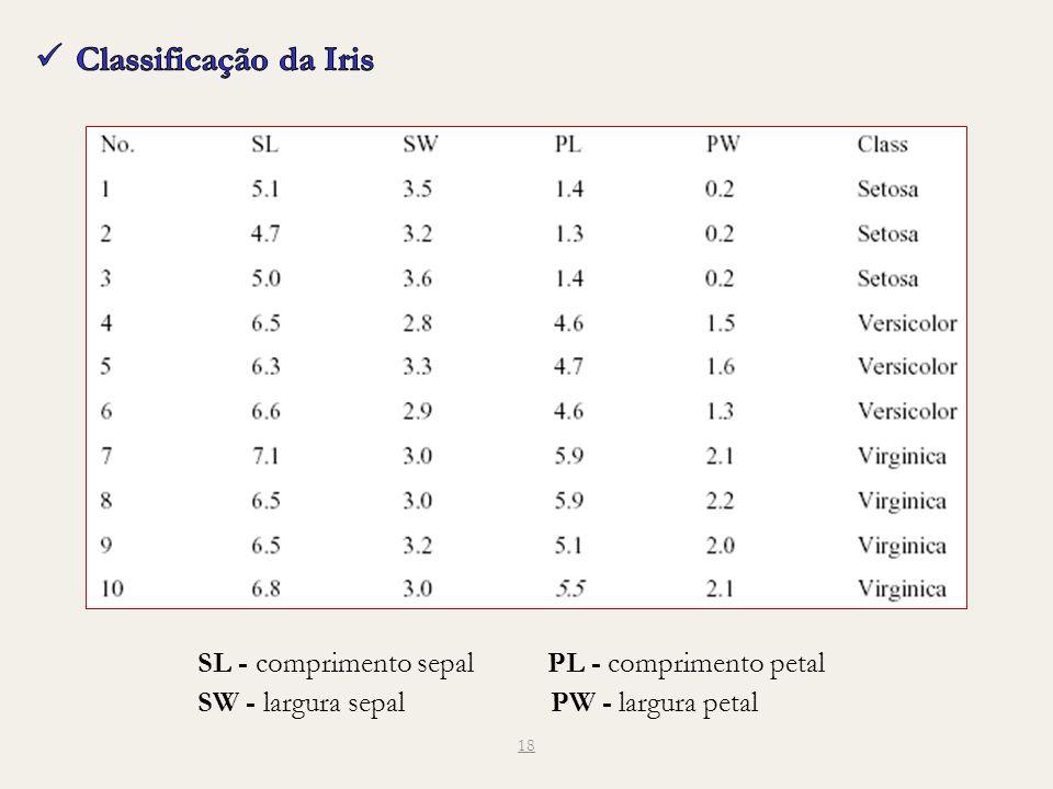 Classificação da Iris SL - comprimento sepal PL - comprimento petal