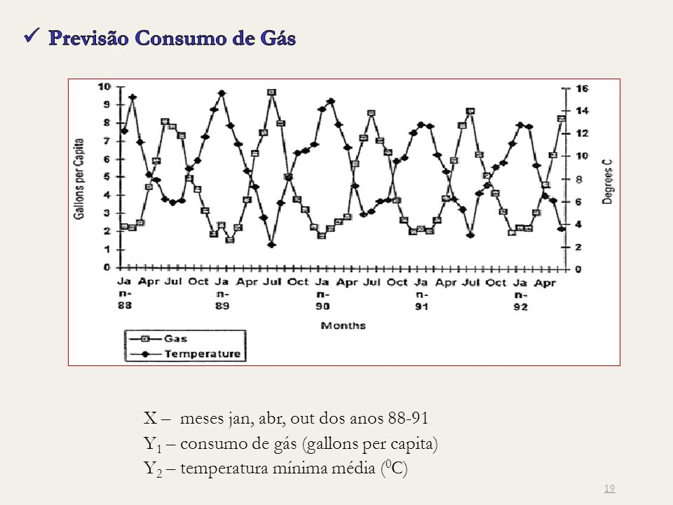 Previsão Consumo de Gás