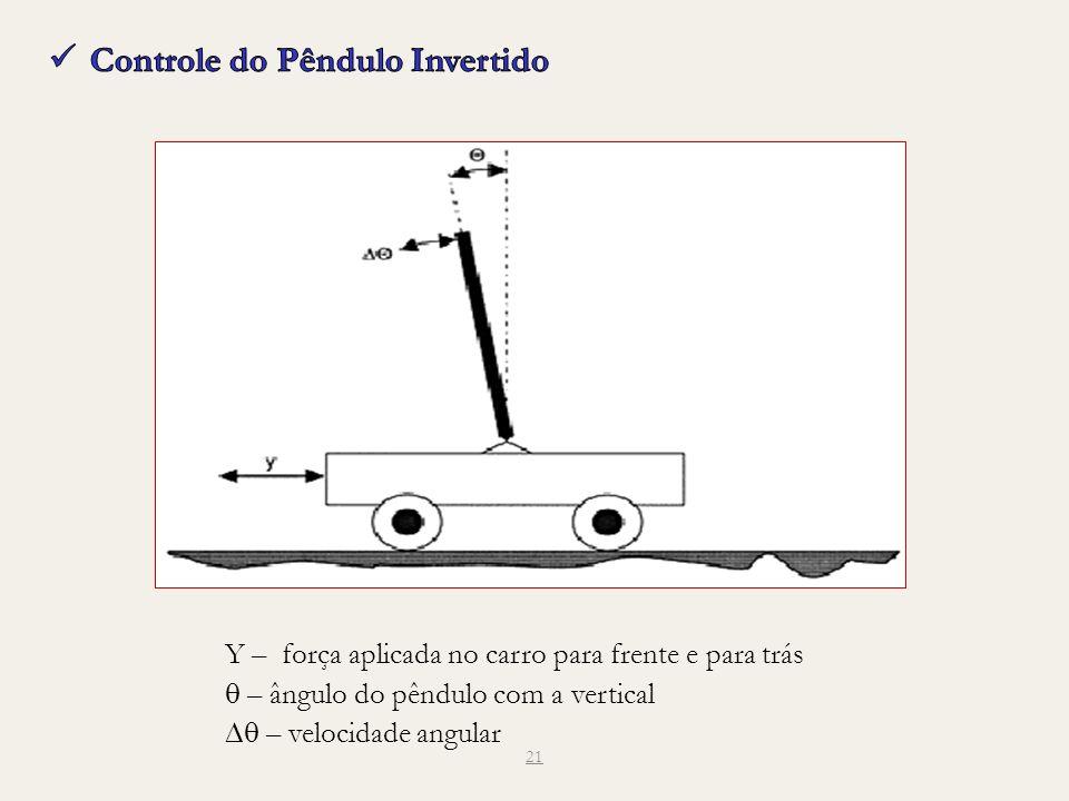 Controle do Pêndulo Invertido