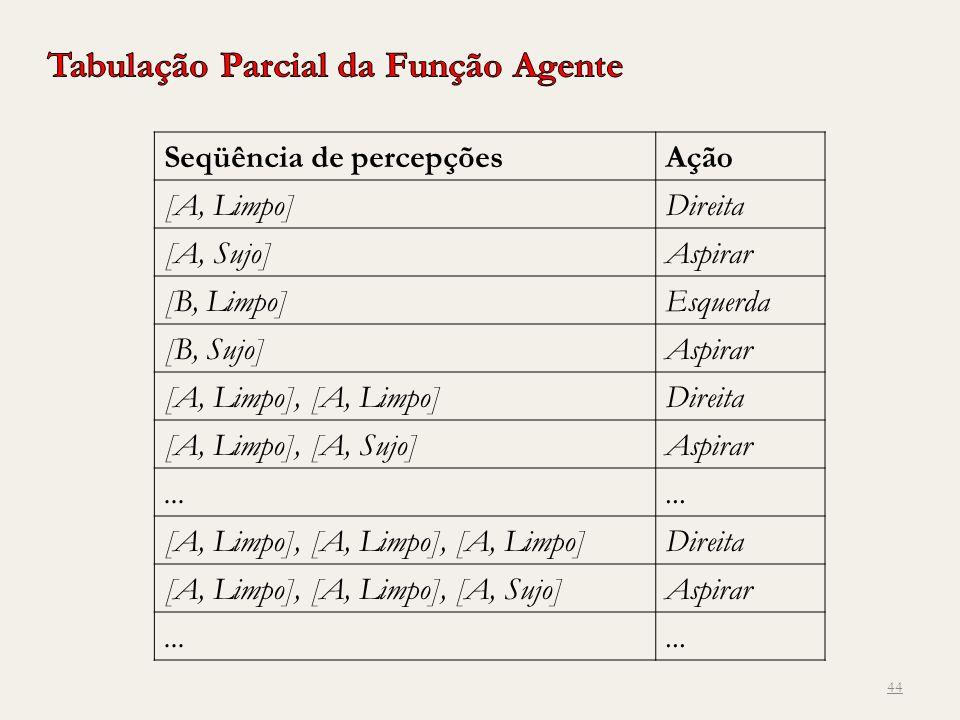 Tabulação Parcial da Função Agente