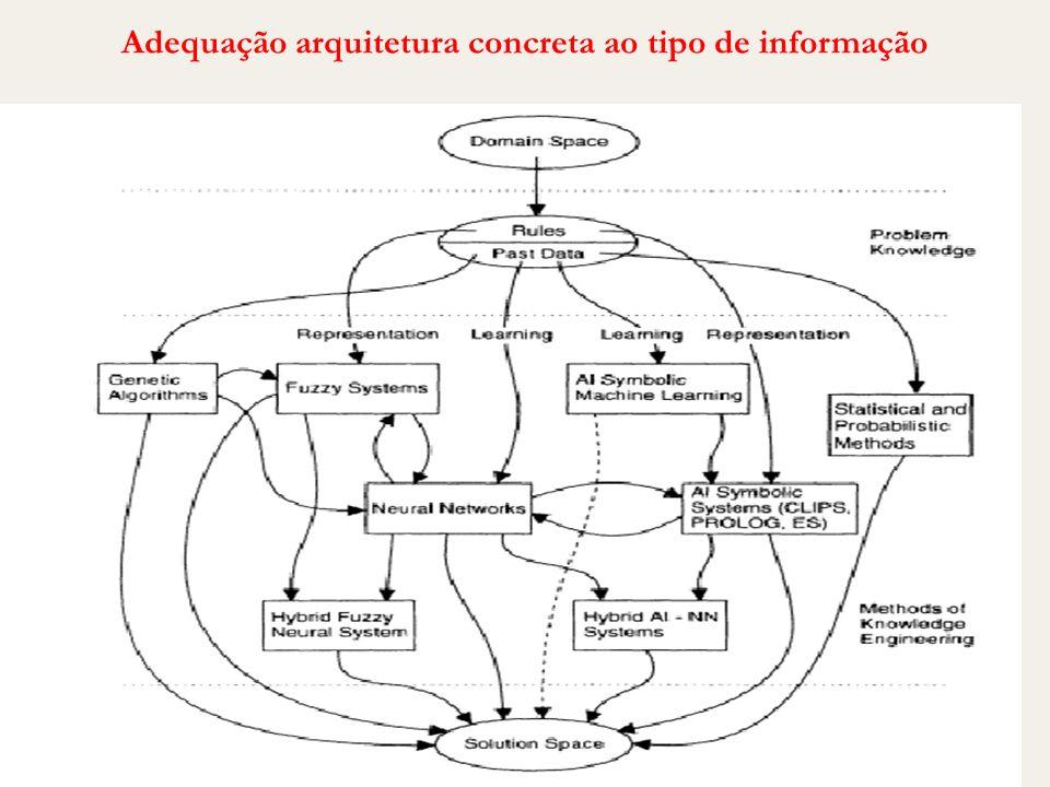 Adequação arquitetura concreta ao tipo de informação