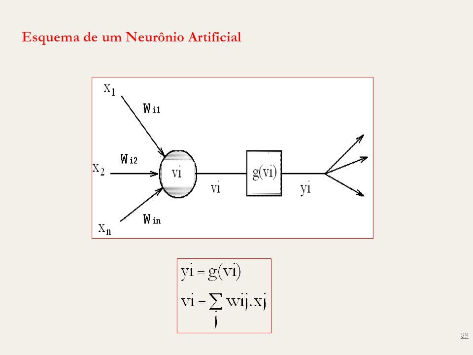 Esquema de um Neurônio Artificial