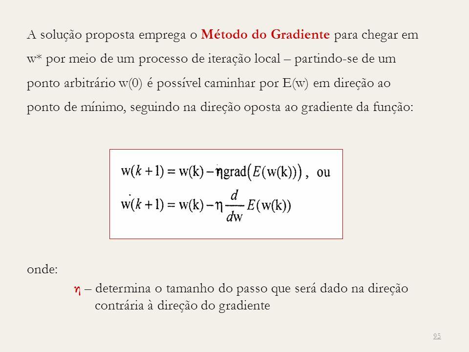 A solução proposta emprega o Método do Gradiente para chegar em w