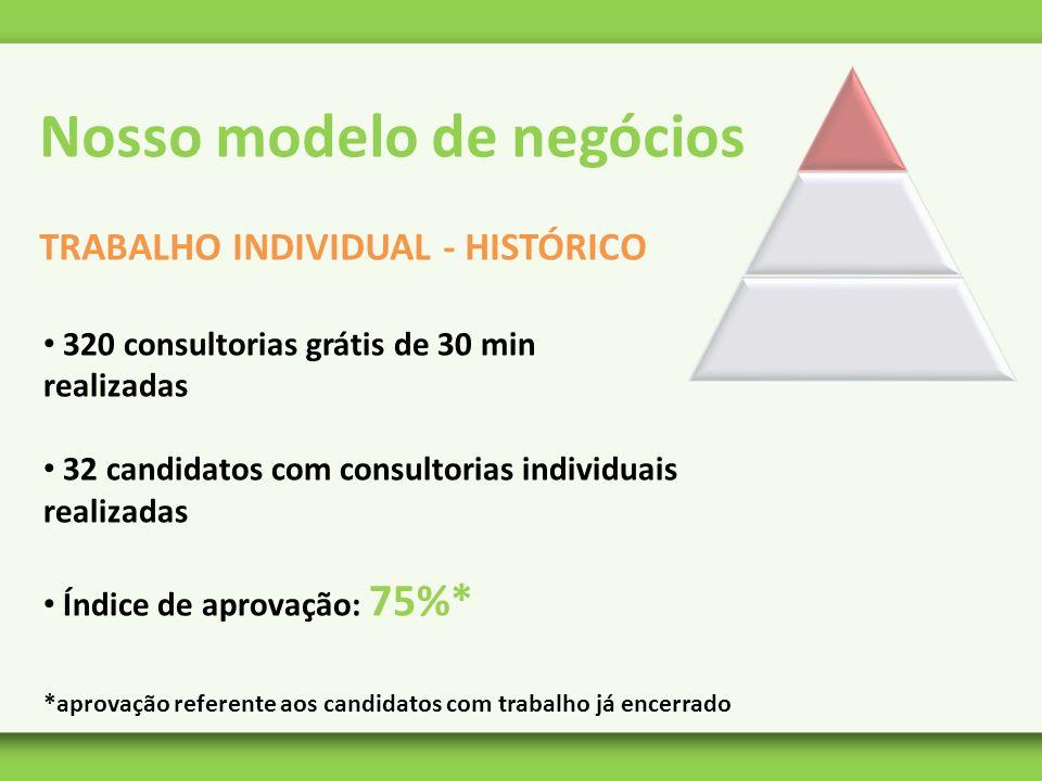 Nosso modelo de negócios