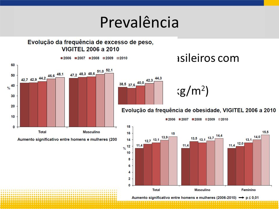 Prevalência Aproximadamente 50% de brasileiros com sobrepeso