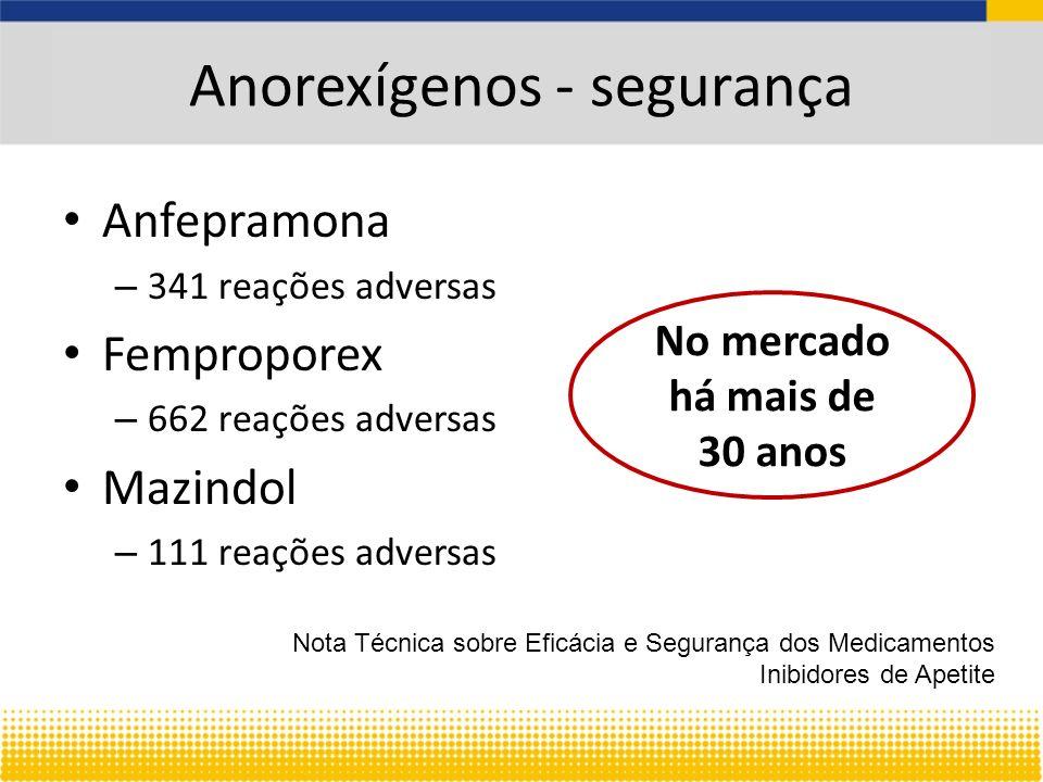 Anorexígenos - segurança