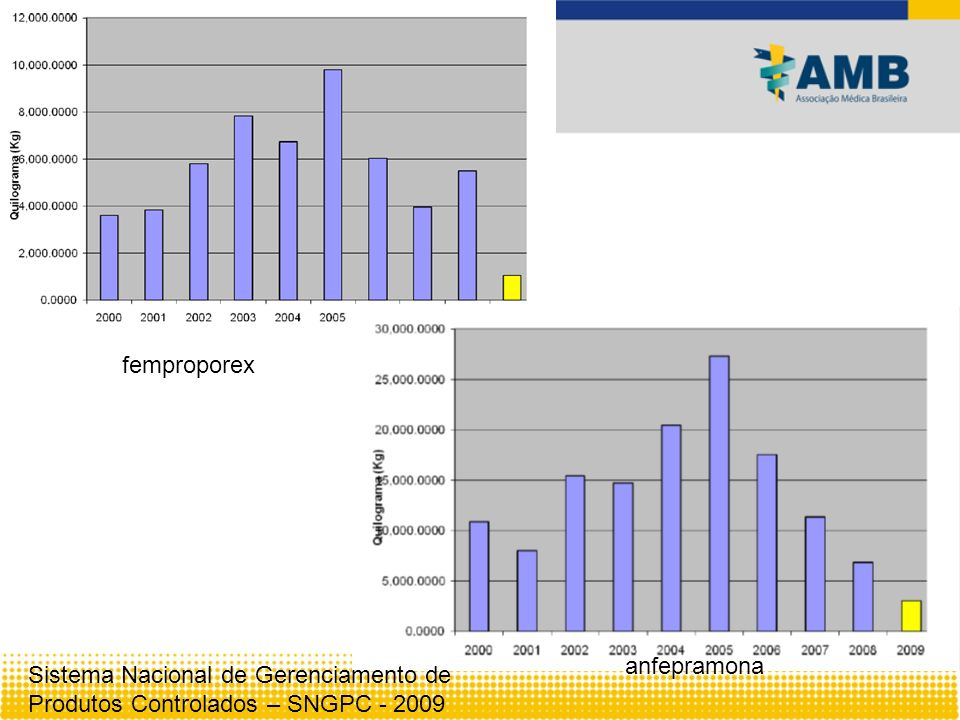 femproporex anfepramona Sistema Nacional de Gerenciamento de Produtos Controlados – SNGPC - 2009