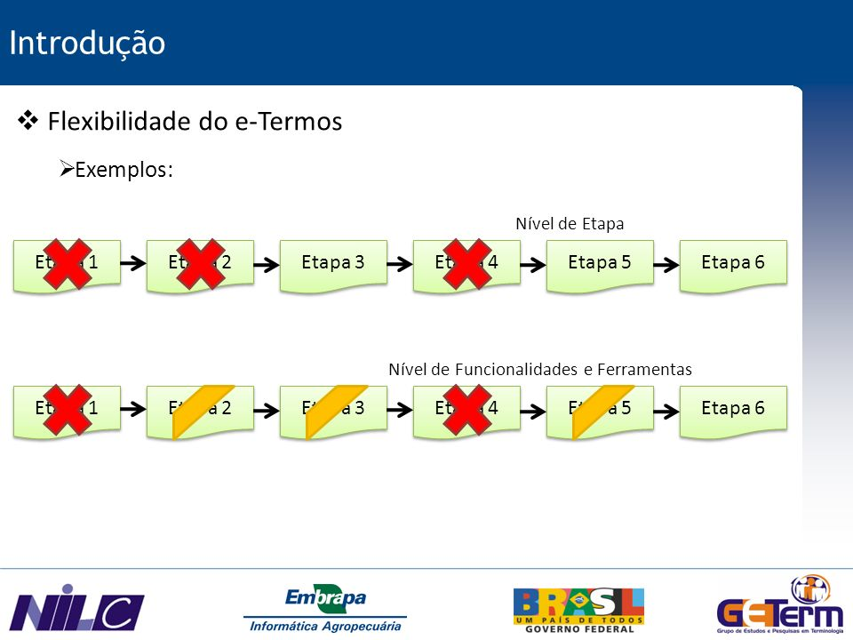 Introdução Flexibilidade do e-Termos Exemplos: Etapa 1 Etapa 2 Etapa 3