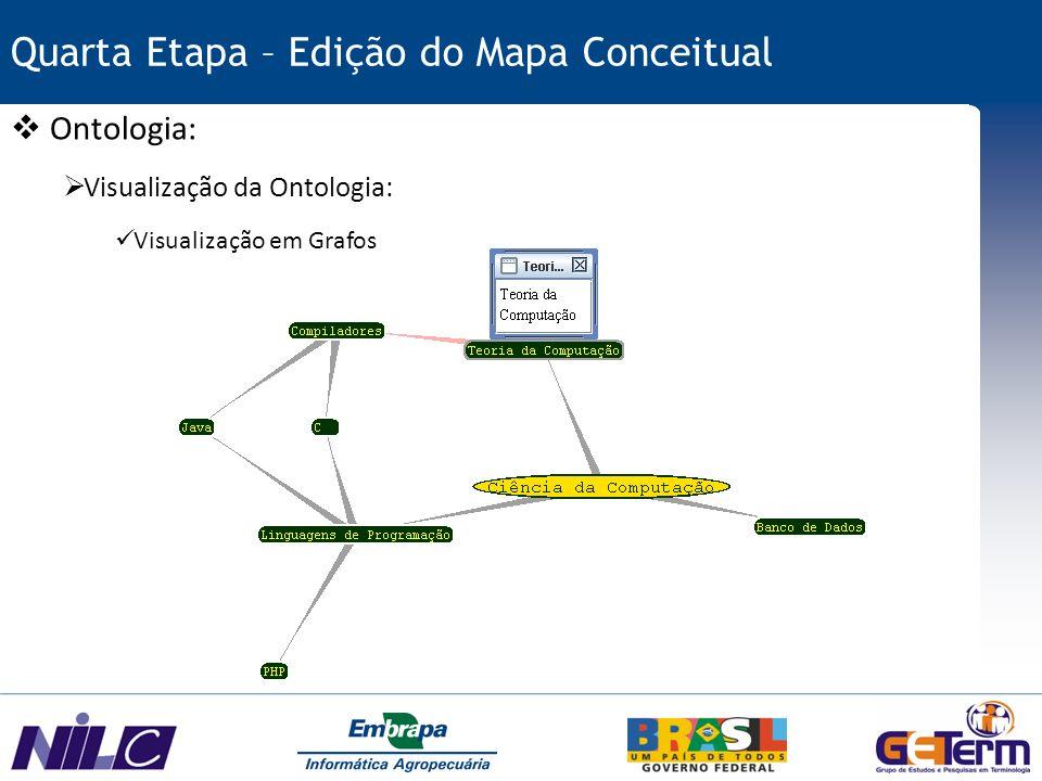 Quarta Etapa – Edição do Mapa Conceitual