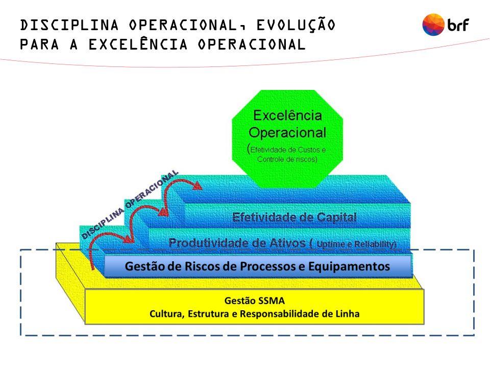 DISCIPLINA OPERACIONAL, EVOLUÇÃO PARA A EXCELÊNCIA OPERACIONAL