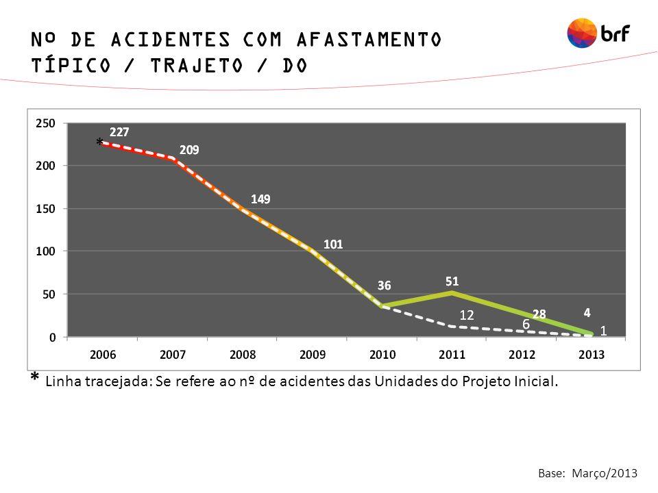 Nº DE ACIDENTES COM AFASTAMENTO TÍPICO / TRAJETO / DO