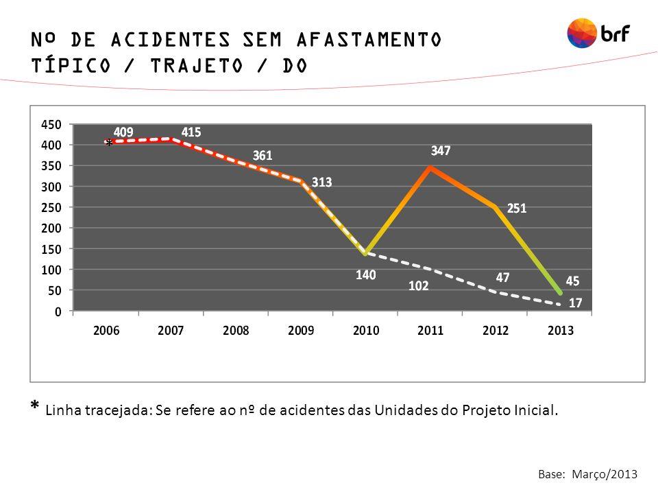 Nº DE ACIDENTES SEM AFASTAMENTO TÍPICO / TRAJETO / DO