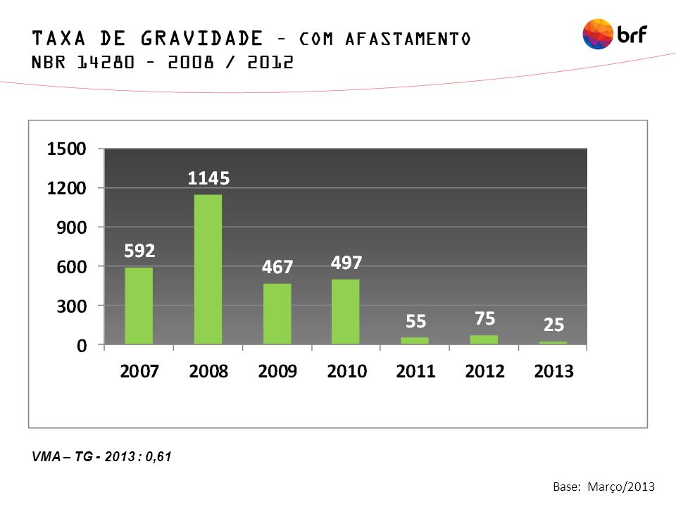 TAXA DE GRAVIDADE – COM AFASTAMENTO