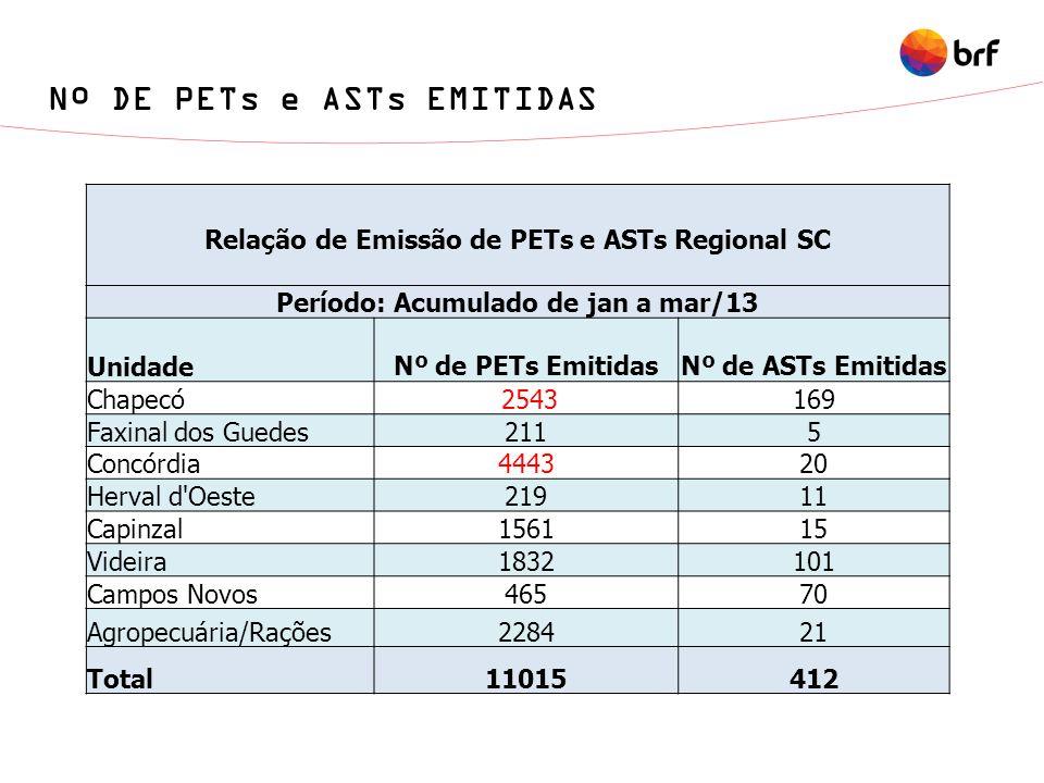 Nº DE PETs e ASTs EMITIDAS