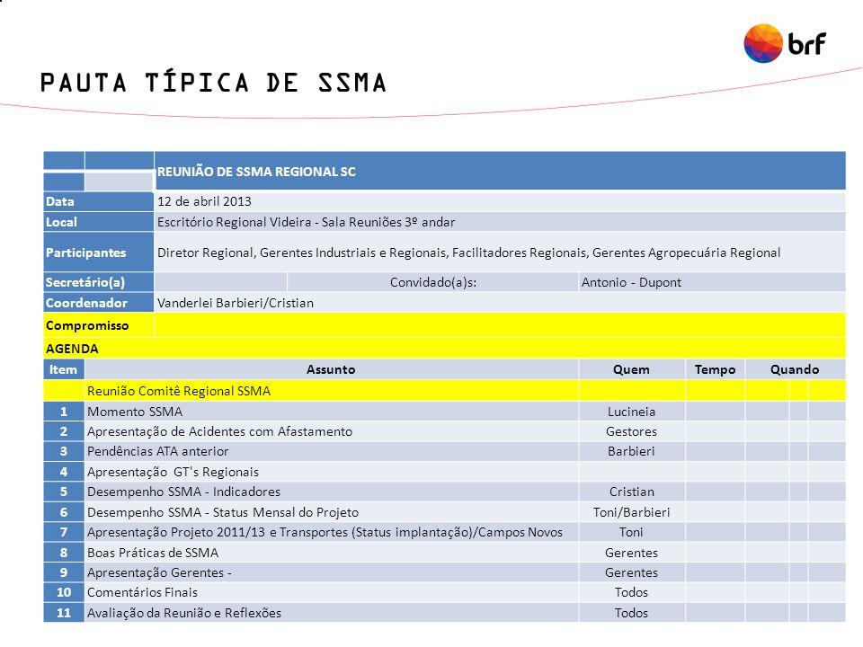 PAUTA TÍPICA DE SSMA REUNIÃO DE SSMA REGIONAL SC Data 12 de abril 2013