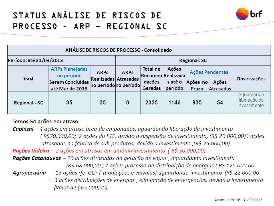 STATUS ANÁLISE DE RISCOS DE PROCESSO – ARP - REGIONAL SC