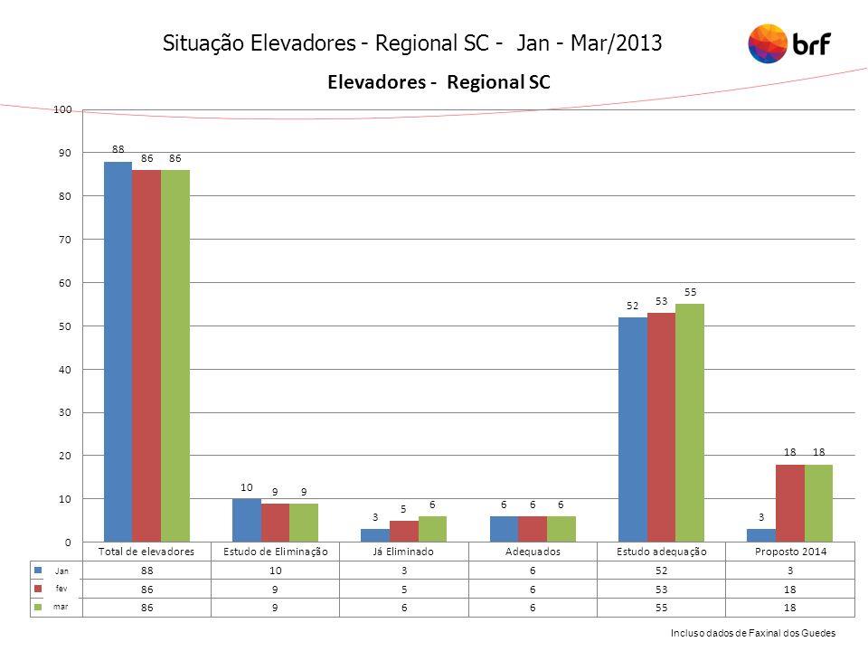 Situação Elevadores - Regional SC - Jan - Mar/2013