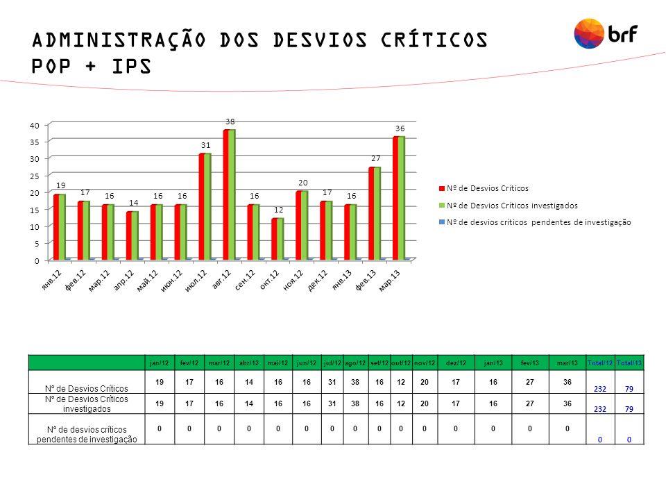 ADMINISTRAÇÃO DOS DESVIOS CRÍTICOS POP + IPS