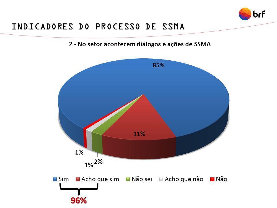 INDICADORES DO PROCESSO DE SSMA