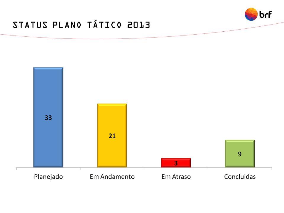 STATUS PLANO TÁTICO 2013