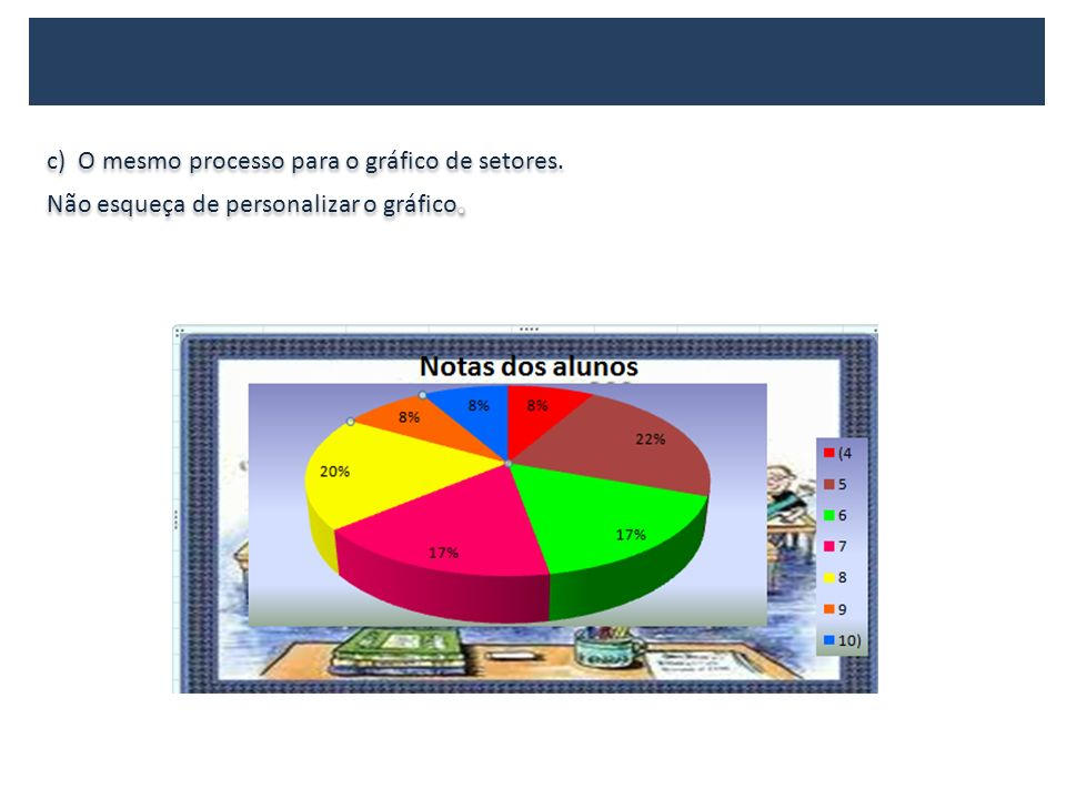 c) O mesmo processo para o gráfico de setores.