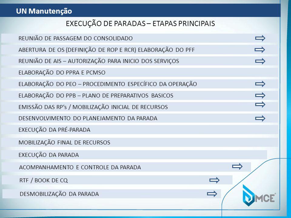 EXECUÇÃO DE PARADAS – ETAPAS PRINCIPAIS
