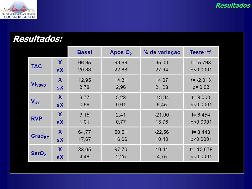 Resultados: Resultados Basal Após O2 % de variação Teste t TAC X sX