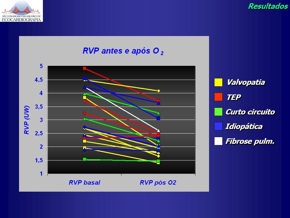 Resultados Valvopatia TEP Curto circuito Idiopática Fibrose pulm.
