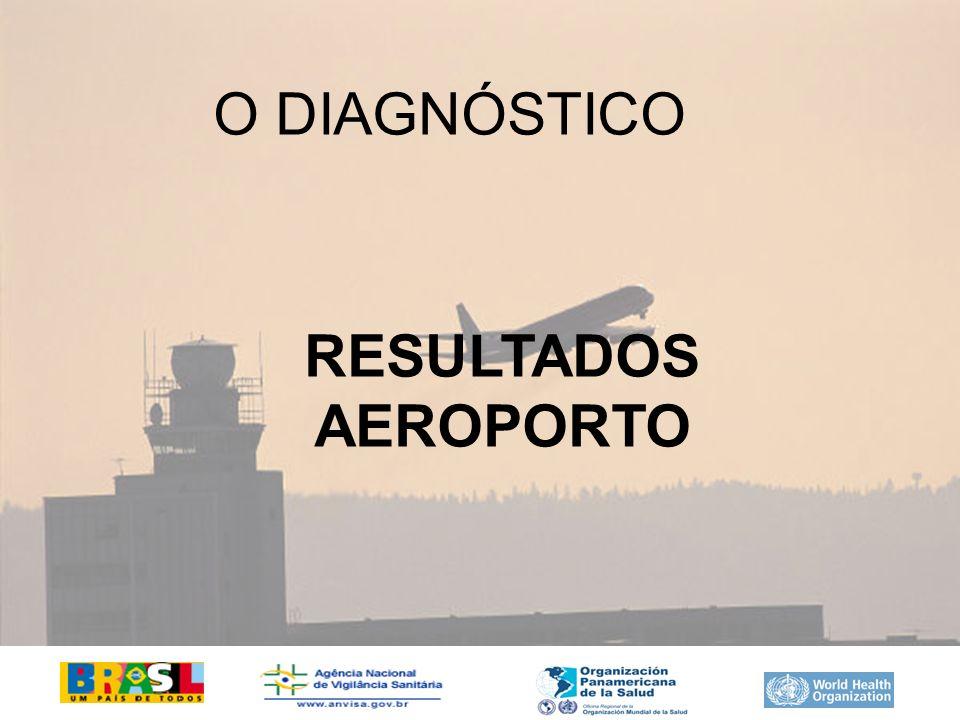 O DIAGNÓSTICO RESULTADOS AEROPORTO