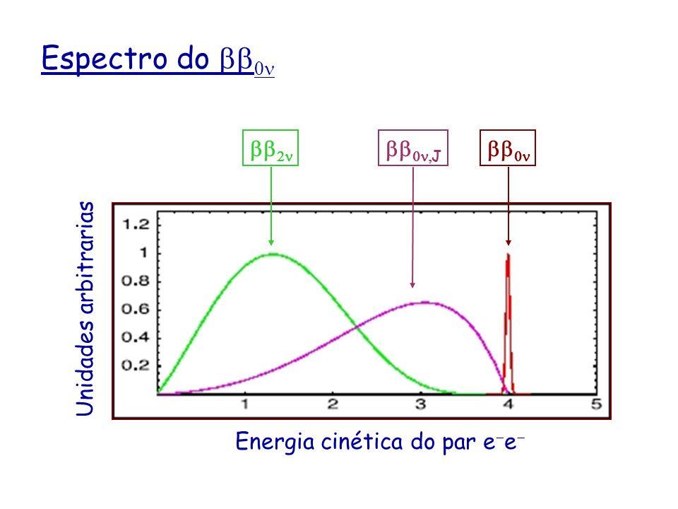 Espectro do bb0n bb2n bb0n,J bb0n Unidades arbitrarias