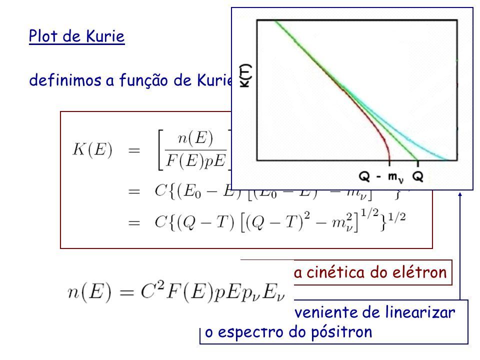 Plot de Kurie definimos a função de Kurie. Maneira conveniente de linearizar o espectro do pósitron.