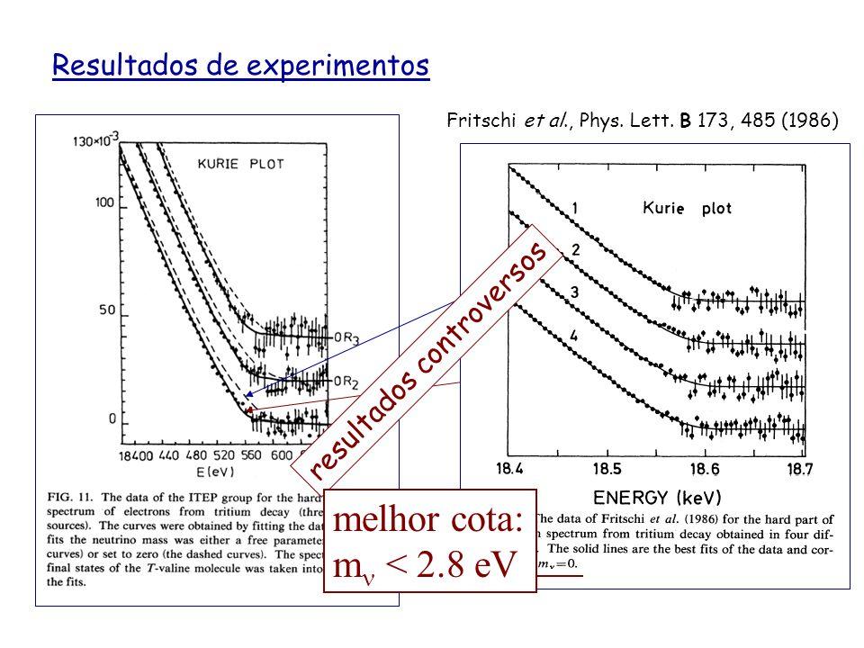 melhor cota: mn < 2.8 eV Resultados de experimentos mn = 0