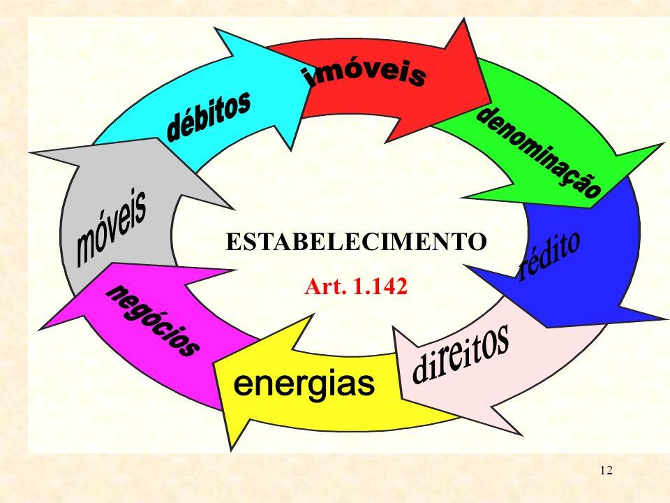ESTABELECIMENTO Art. 1.142 imóveis débitos denominação móveis rédito