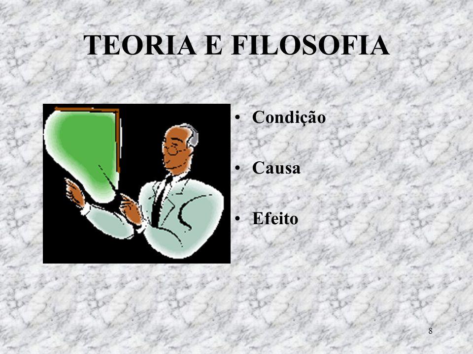 TEORIA E FILOSOFIA Condição Causa Efeito
